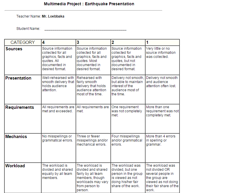 volcano research paper rubric Volcano research differentiated writing assessment raft writing rubric  included this document allows students to research a volcano of their choice  using.